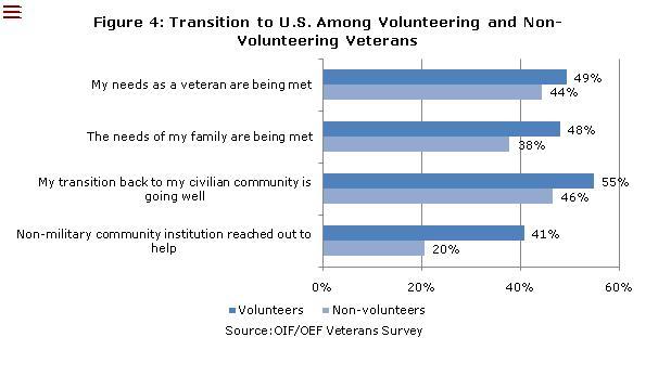 Veteran Volunteer Transition