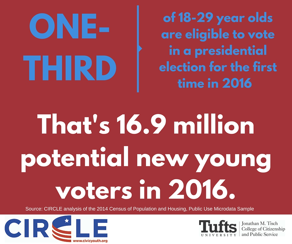 YouthDemographicNewVoters