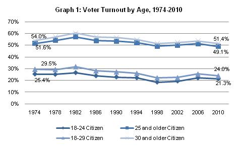 voting rate in midterm elections