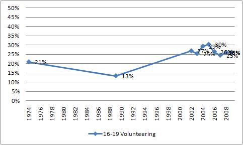 volunteering rate for ages 16-19