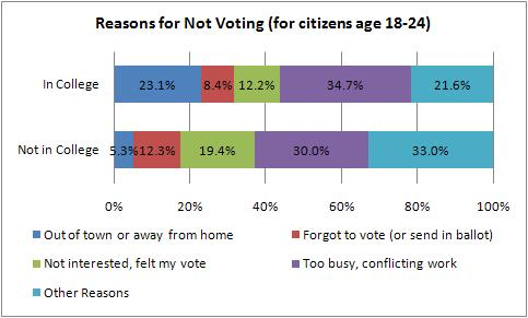Reasons Given for Not Voting, 2010