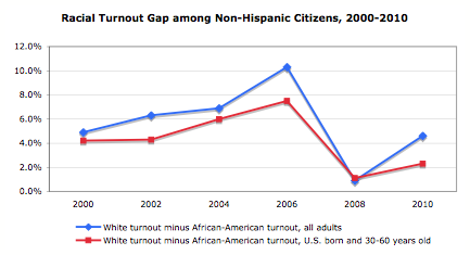 White turnout minus African-American turnout, 2000-2010