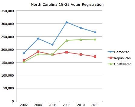 North Carolina Youth Registration Trend