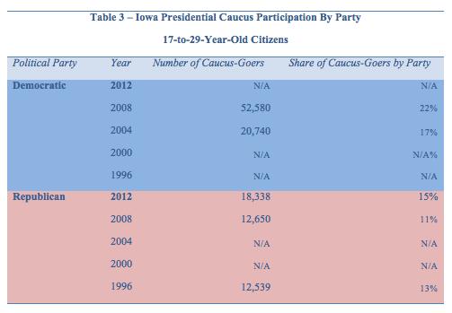 Iowa Caucus historical table