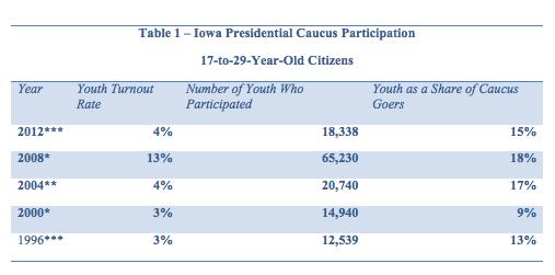 Iowa Caucus 17-29 Turnout