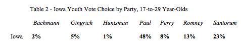 Iowa Caucus vote choice
