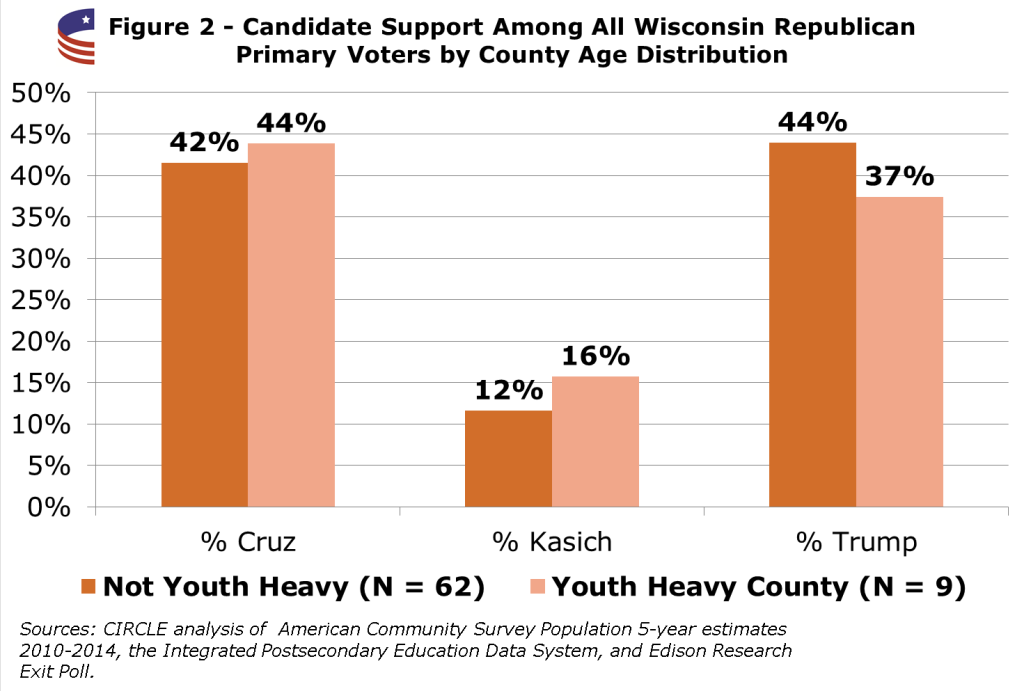 WisconsinFigure2