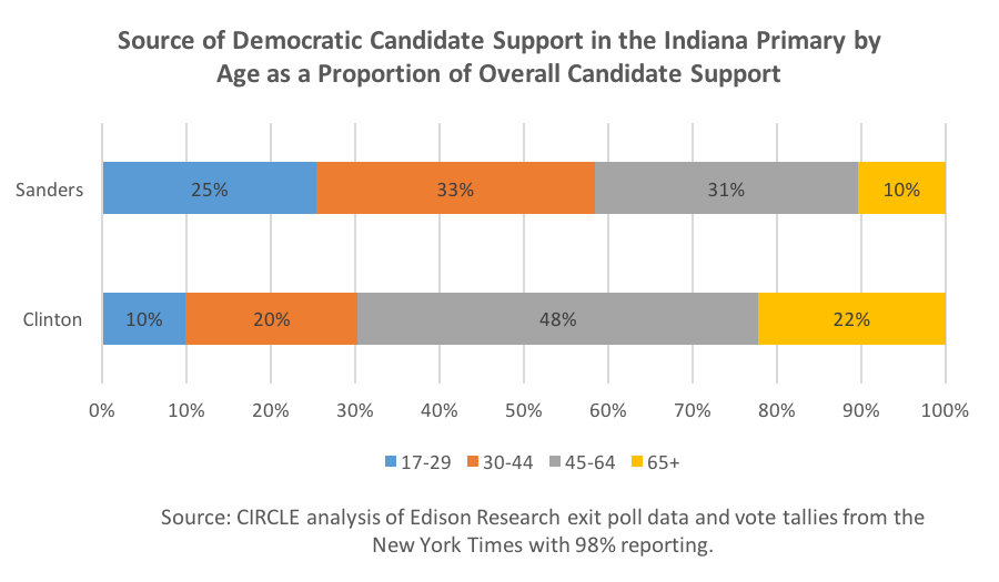 2016_IndianaPrimary_DemSupportAge