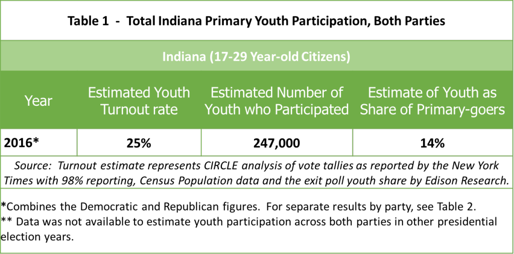 2016_IndianaPrimary_YouthTurnout