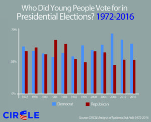 2016-history-youth-vote-choice