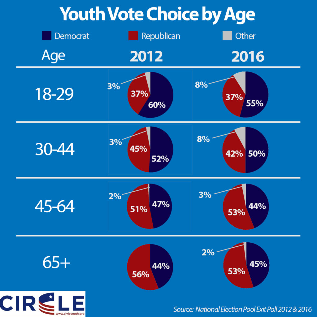 2016-youth-voting-by-age