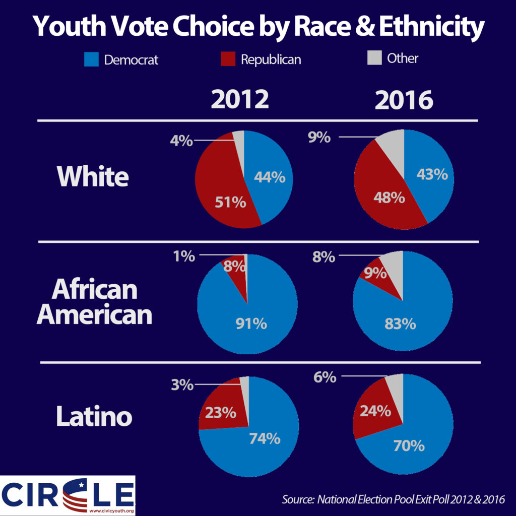 2016-youth-voting-by-race