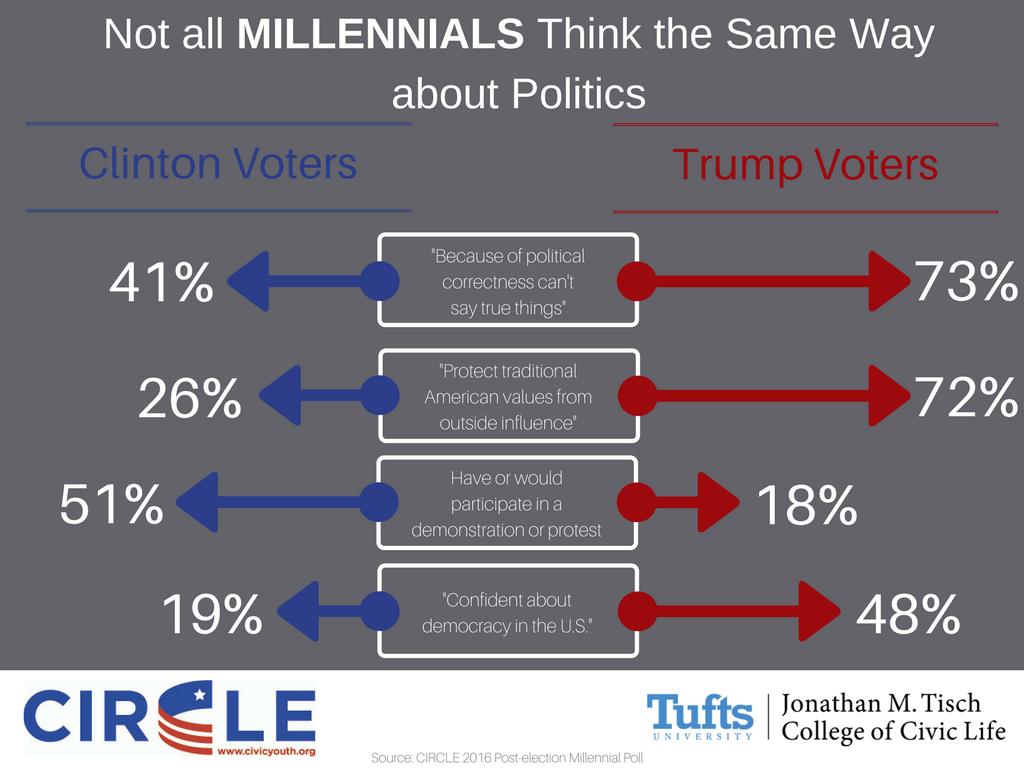 Not all Millennials Think the Same Way about Politics-2