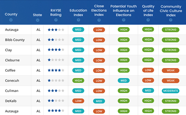 The RAYSE Index: A New Tool with County-Level Data on the Potential to Improve Youth Engagement